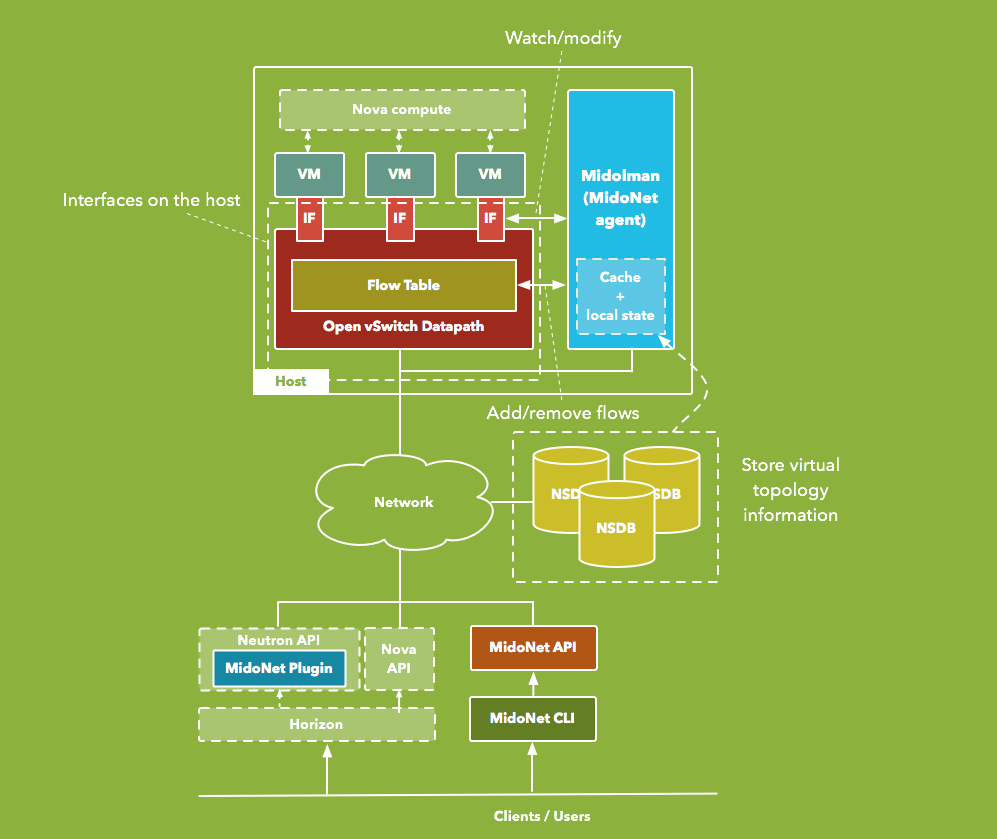 MidoNet Architecture Overview.png