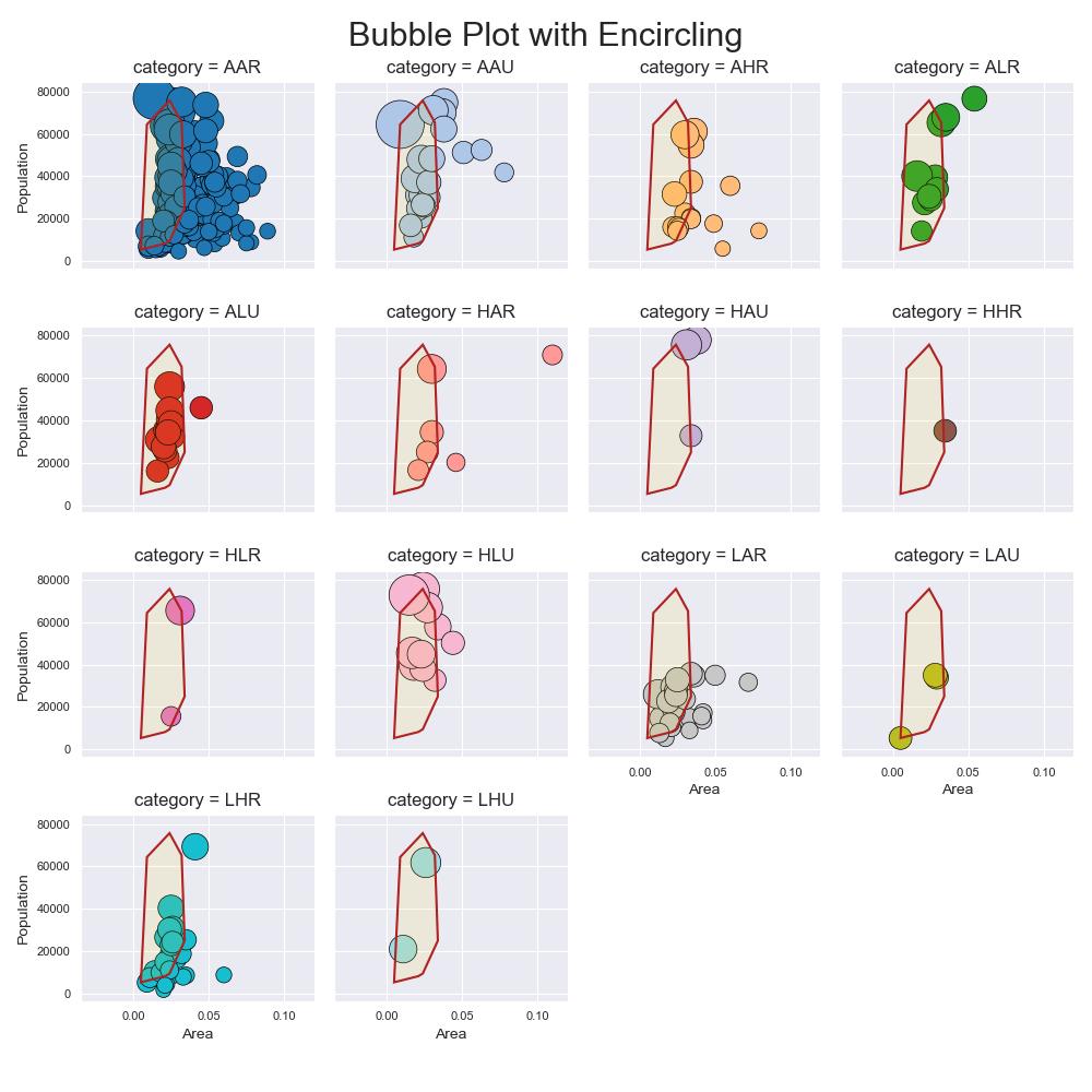 bubblechart-per-category.png