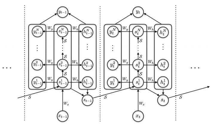 ACTを導入したRNNの図