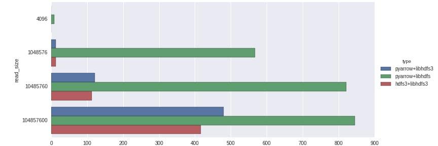 翻訳)PythonからHadoop file system (HDFS)へのネイティブ接続 - Qiita