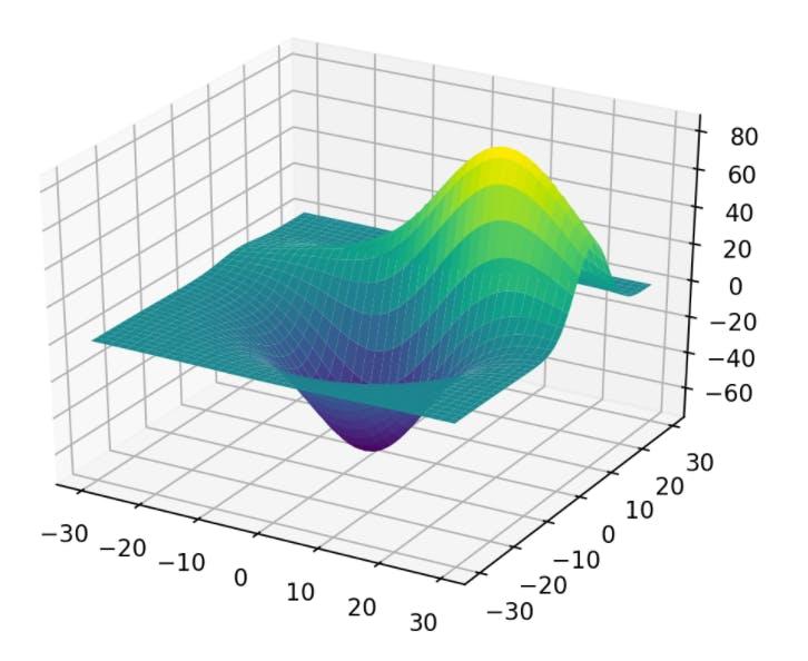 3Dサーフェス_Matplotlib.png