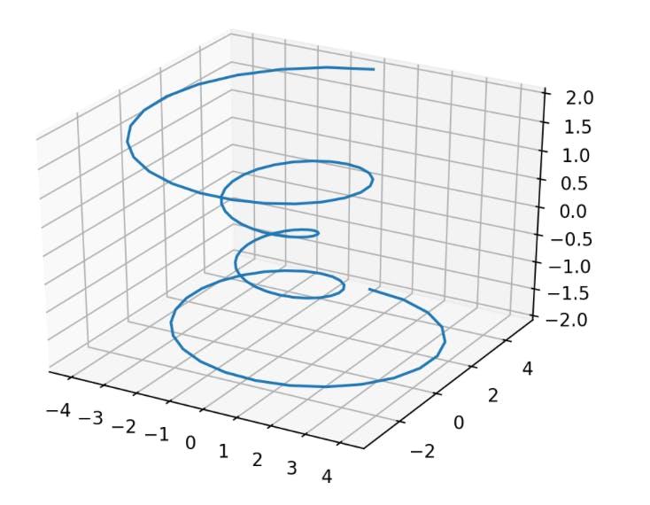 3D曲線_Matplotlib.png