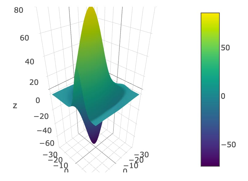 3Dサーフェス_Plotly.png