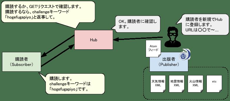購読確認 (1).png