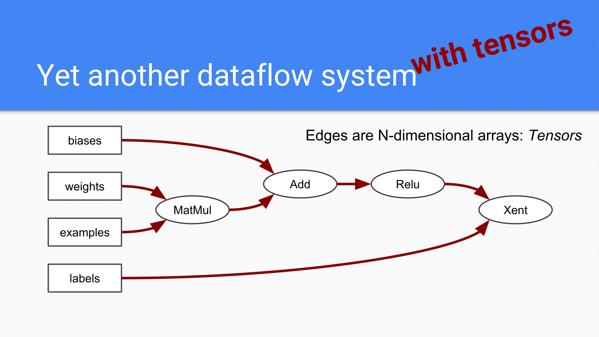 [HCJ2016] Distributed TensorFlow-17.png