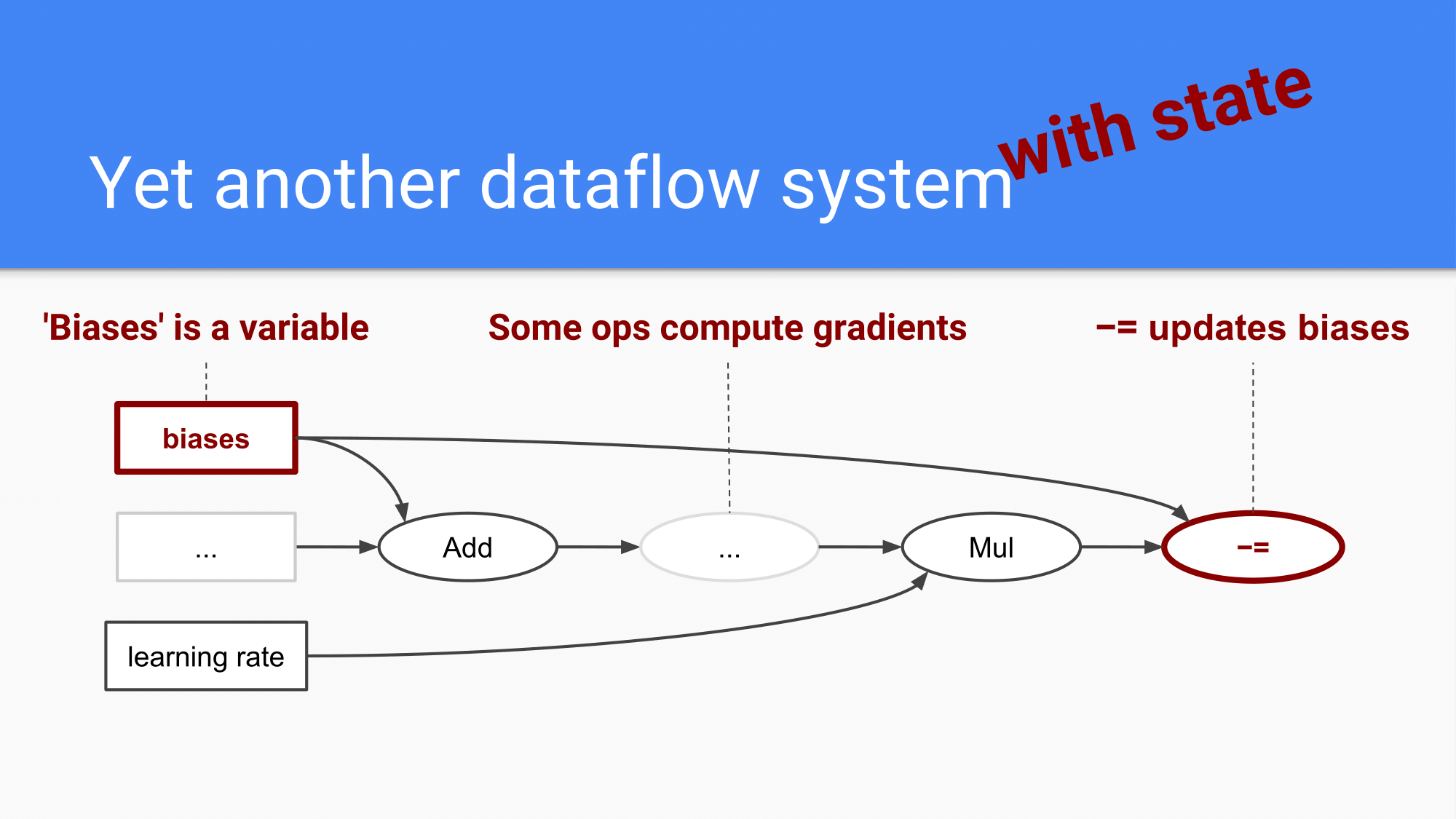 [HCJ2016] Distributed TensorFlow-18.png