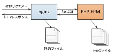 php-fpm_img.png