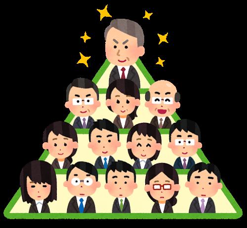 ピラミッド型組織