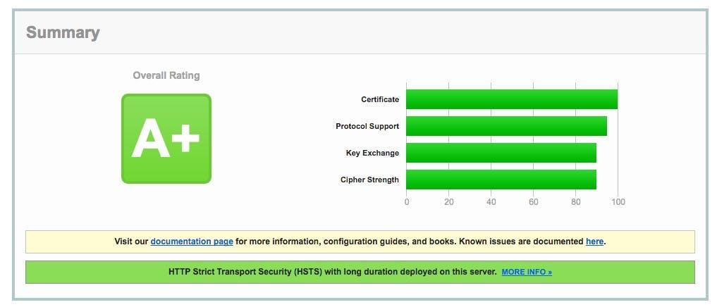 SSL_Server_Test__ftype_net__Powered_by_Qualys_SSL_Labs__🔊.jpg
