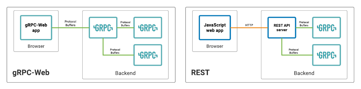 grpc-web-arch.png
