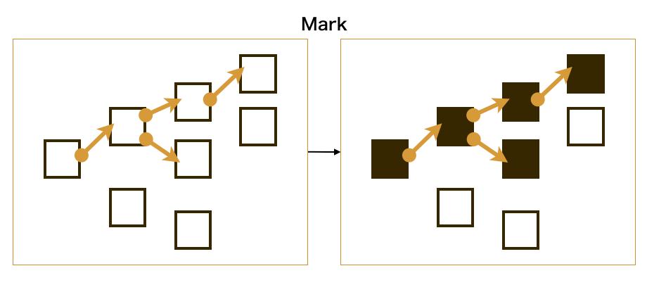 mark phase