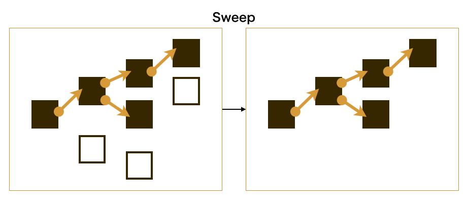 sweep phase