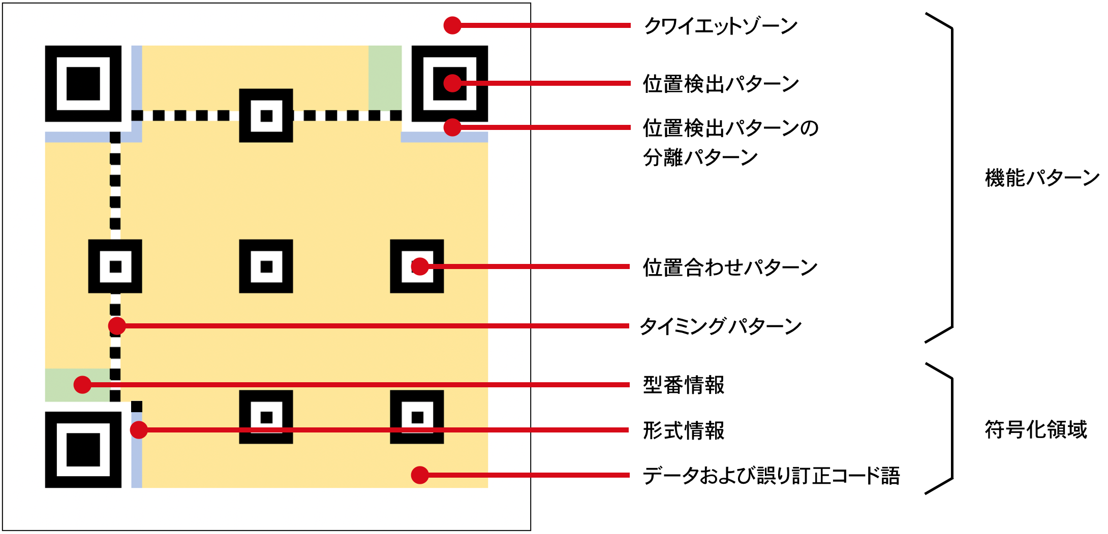 qrcode_structure.png