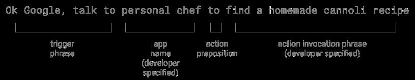 explicit-invocation-grammar.png