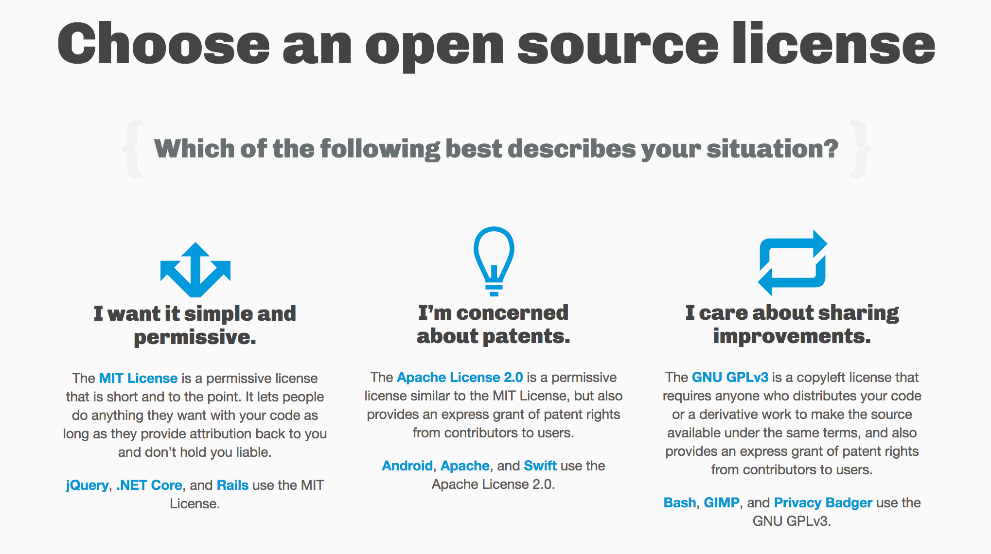 Choose an open source license {Which of the following best describes your situation?}