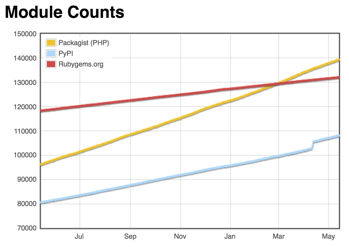 Module Counts 2017-05-14: Packagist(PHP), PyPI(Python) and Rubygems.org