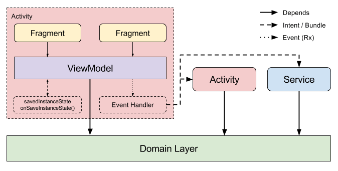 Android Lifecycle - ViewModelなアーキテクチャ (1).png