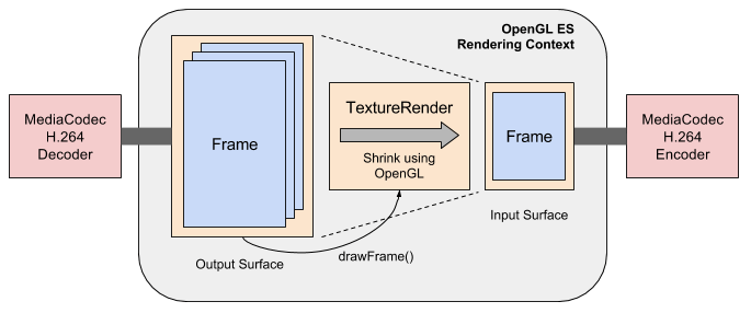 android-transcoder TextureRender glance-minified.png