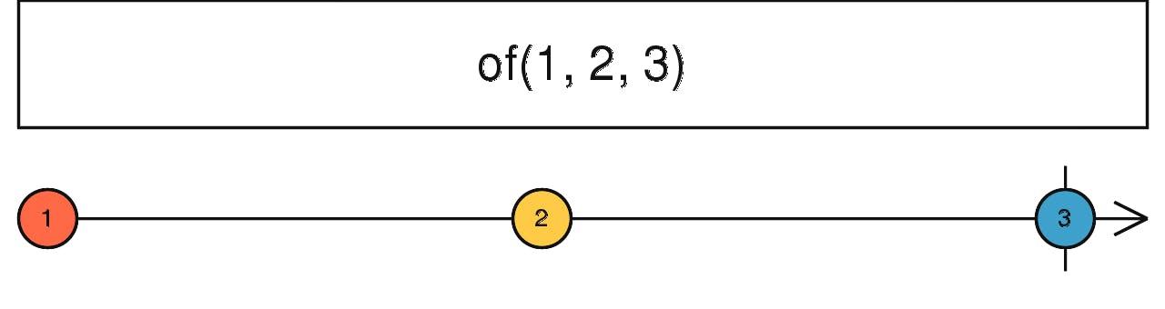 Angular6 から始める RxJS6 入門 - Qiita
