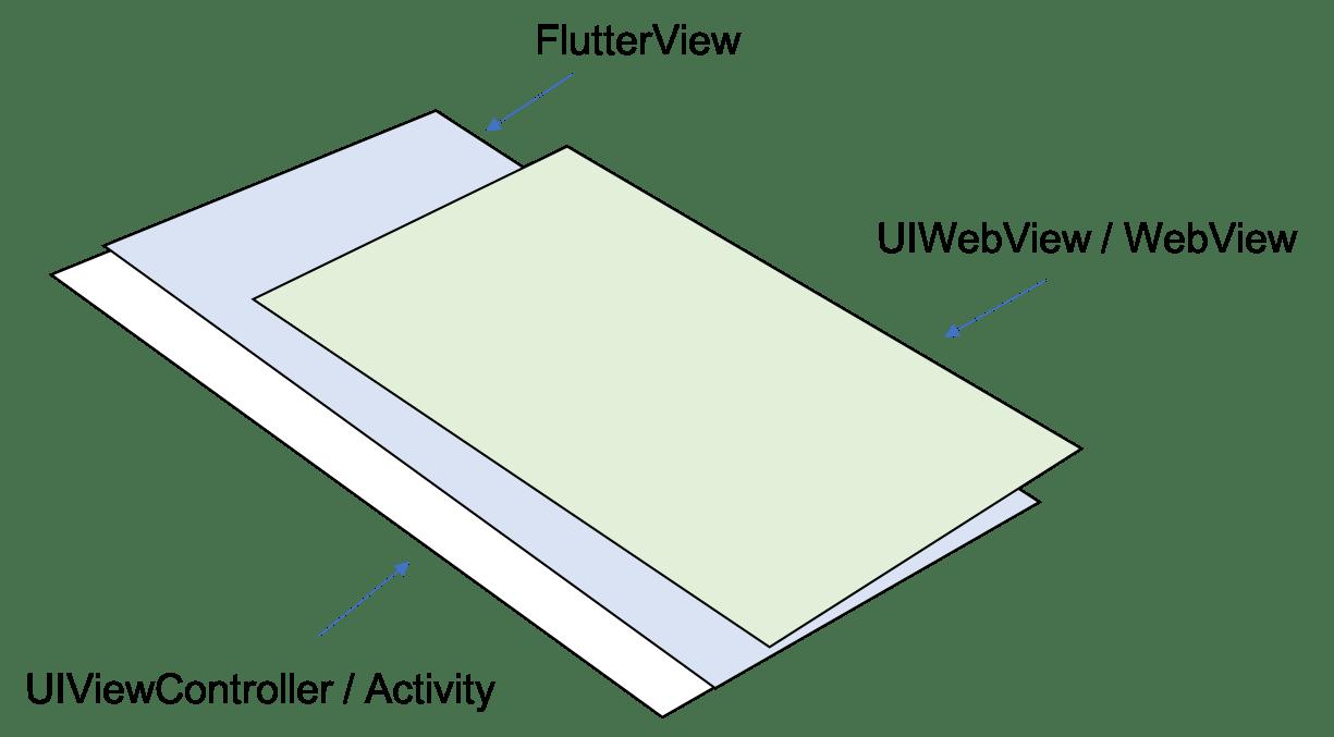 Flutterとflutter_webview_plugin.png