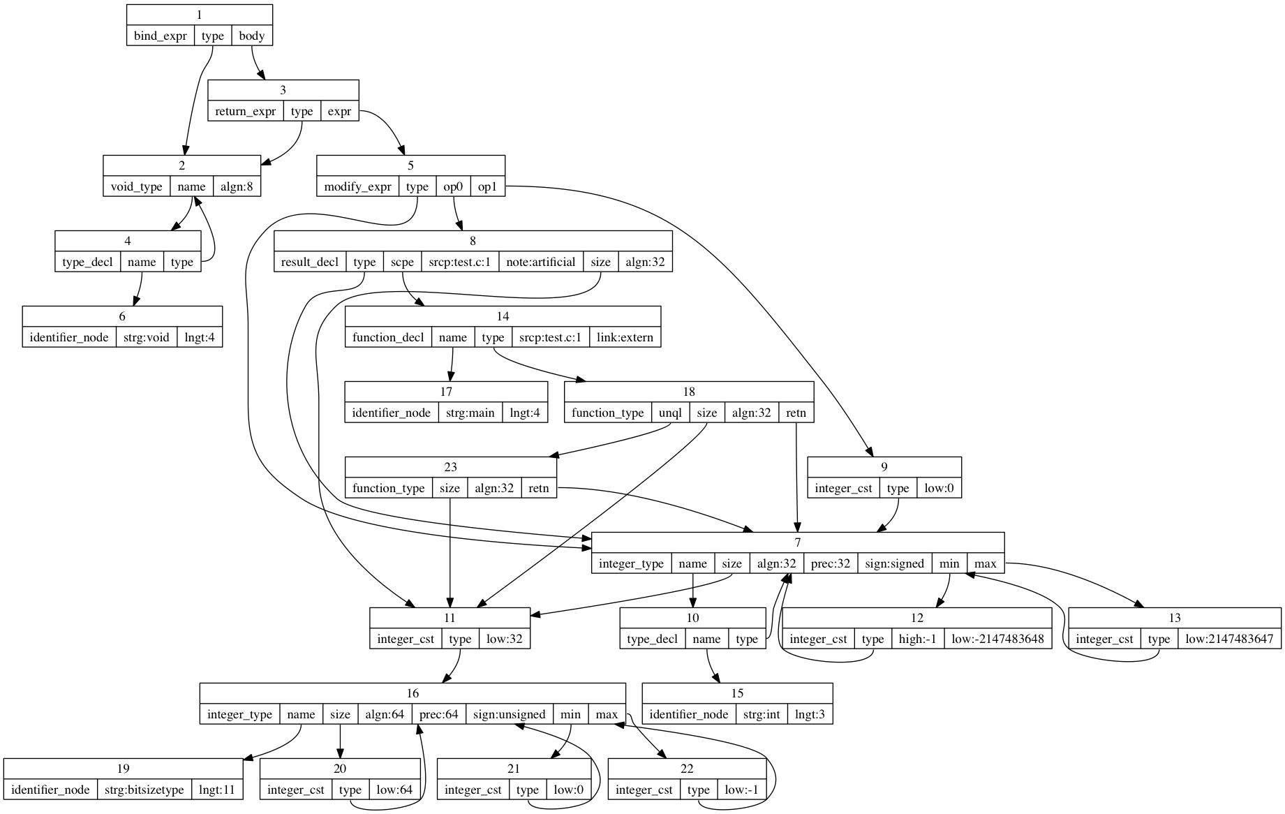 GCC treeの視覚化 - Qiita