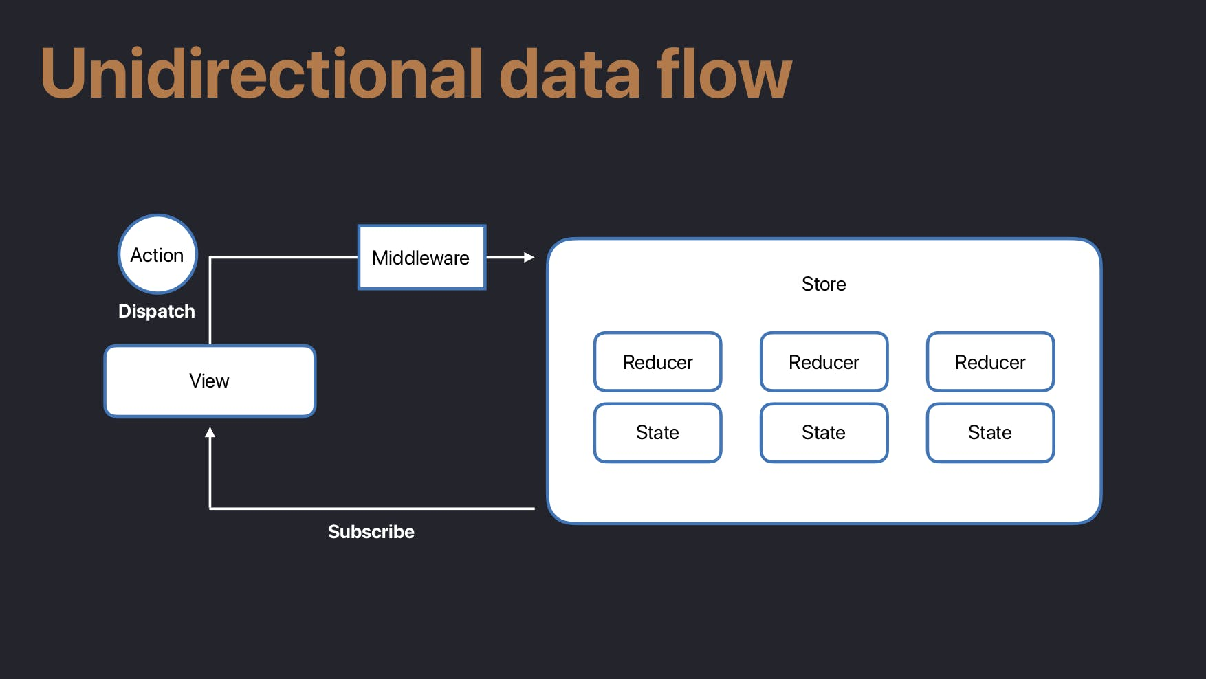 unidirectional_data_flow.png