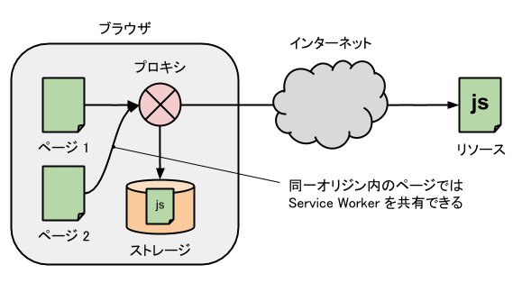service-worker-lifetime.png