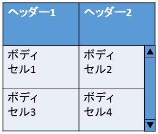 行ヘッダーを固定した表の例