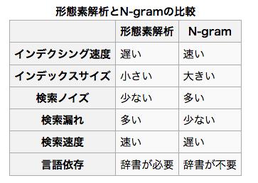 N-Gram.png