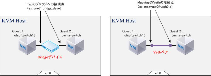 macvtap_vs_bridge.png