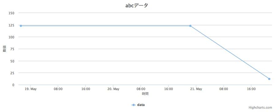 DBに保存されているデータをHighchartsを使っていい感じのグラフを表示