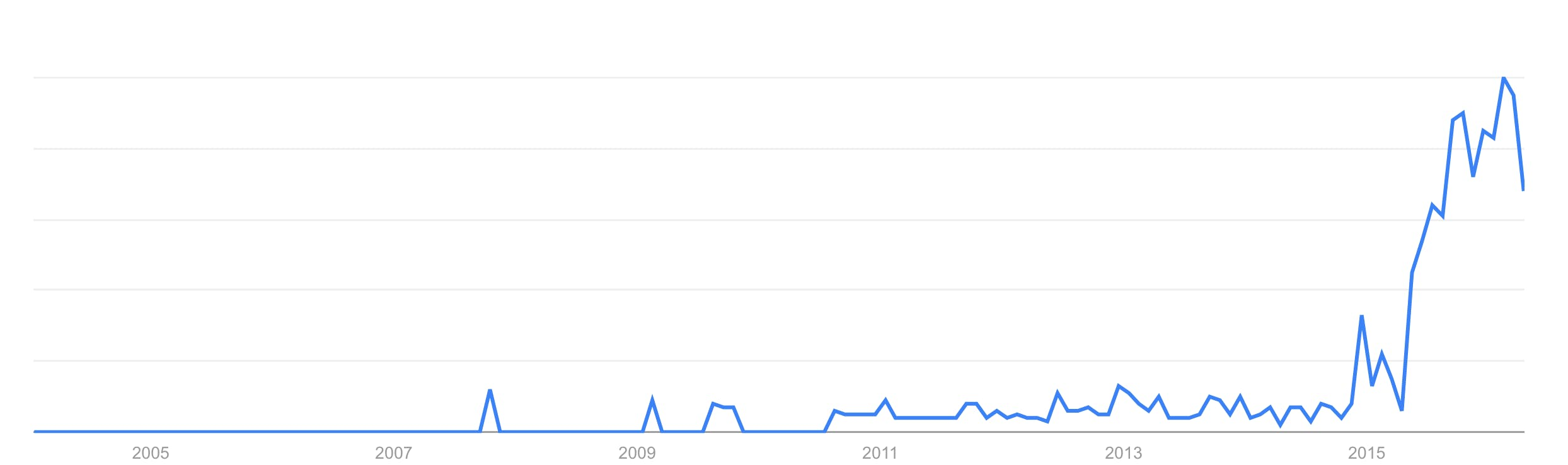 quiver-trend.png
