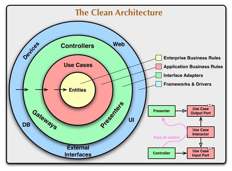 CleanArchitecture-8b00a9d7e2543fa9ca76b81b05066629.jpg