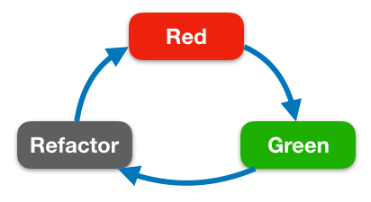 tdd_red_green_refactor_cycle.png
