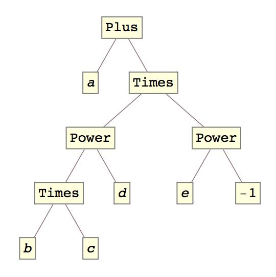 TreeForm[a + (b*c)^d/e]