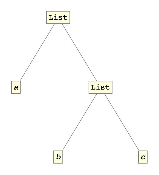 {a, {b, c}} // TreeForm