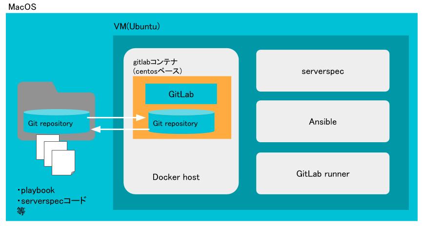 GitLab環境構成.png