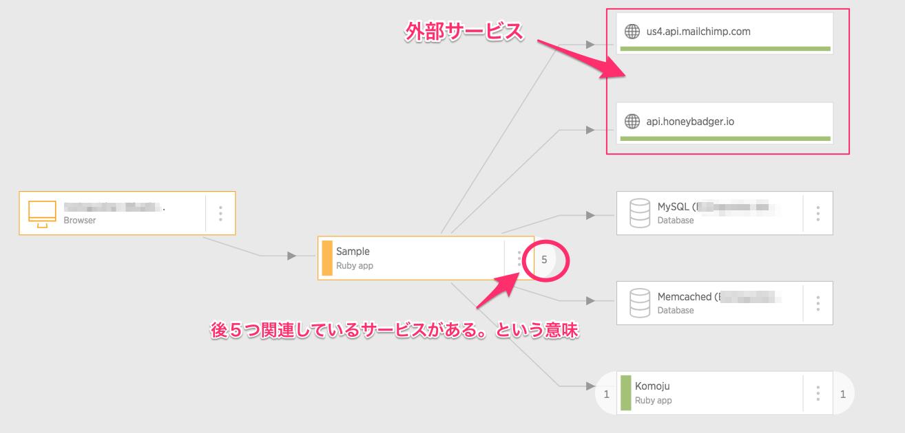 qiita_service_map.png