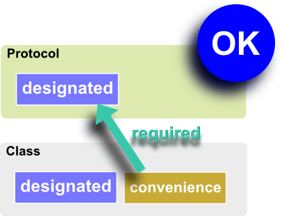 required_c2protocol.png