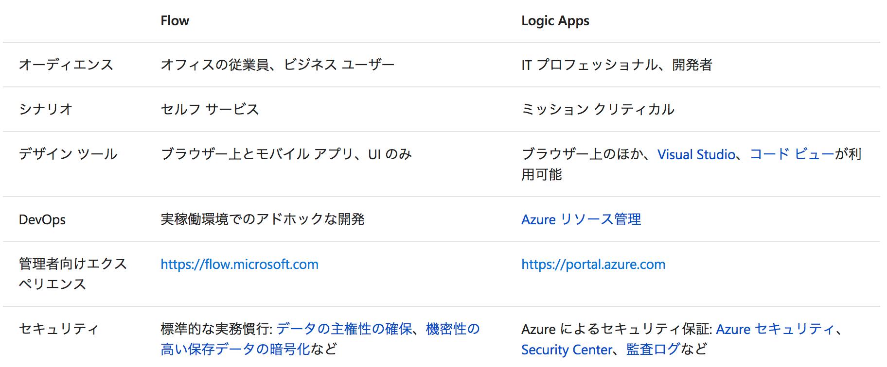 FlowとLogic Apps.png