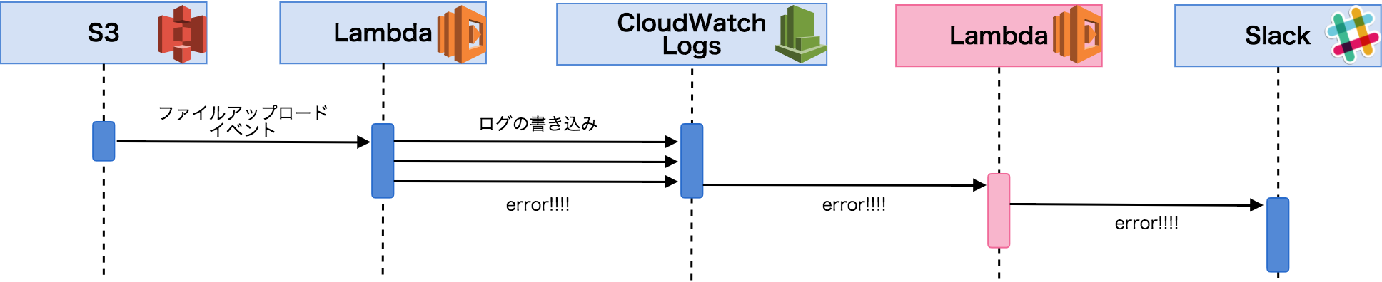 cloudwatchlogs.png