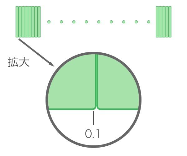 Float_0_1_Kakudai.png