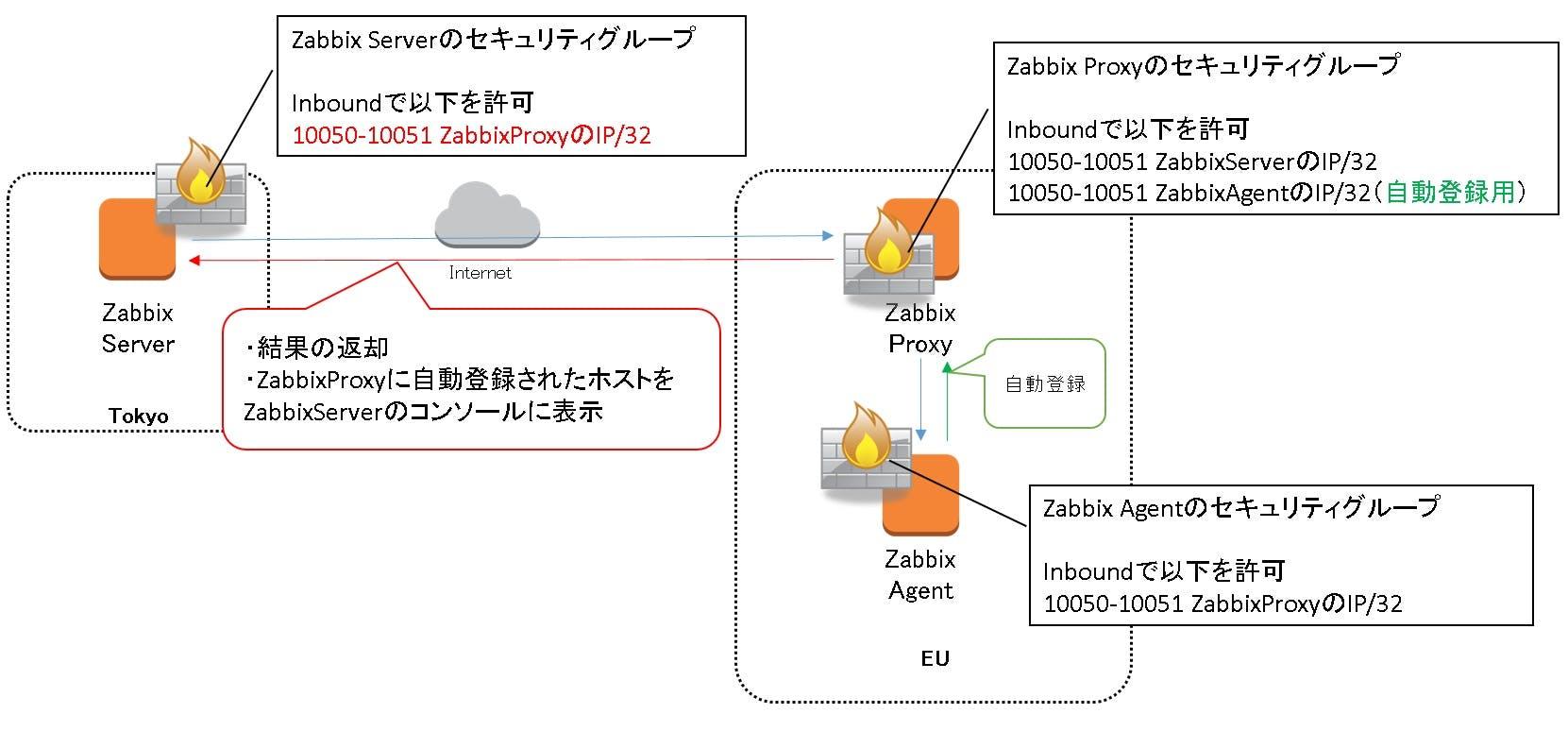 ZabbixProxy1.jpg