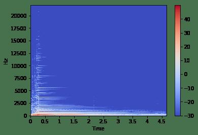 音楽と機械学習 前処理編 MFCC ~ メル周波数ケプストラム係数