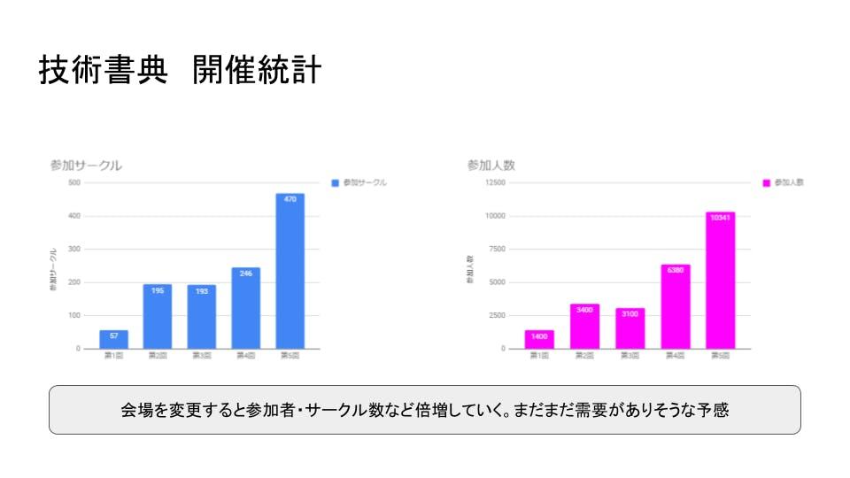 DevRel Meetup 技術書典5 参加報告 (2).png
