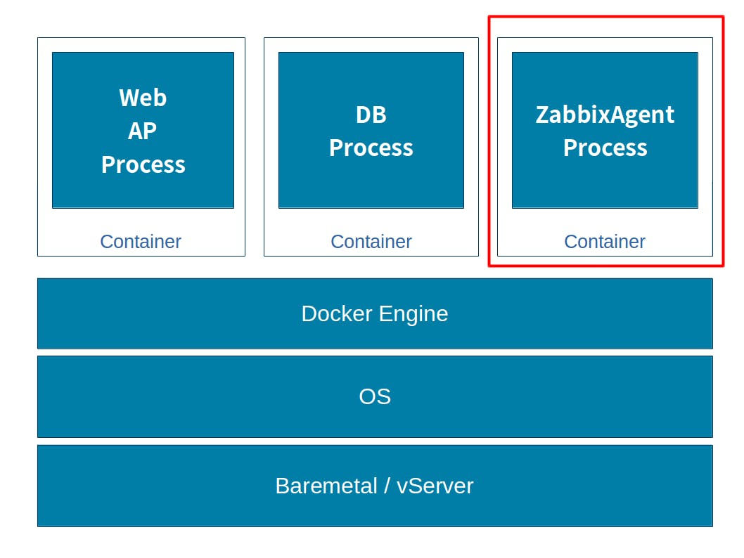 zabbix-container.png