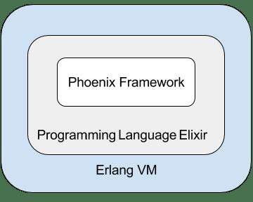 elixir_phoenix.png