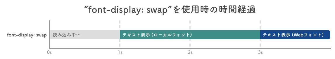 font-display_swapを使用時の時間経過.png