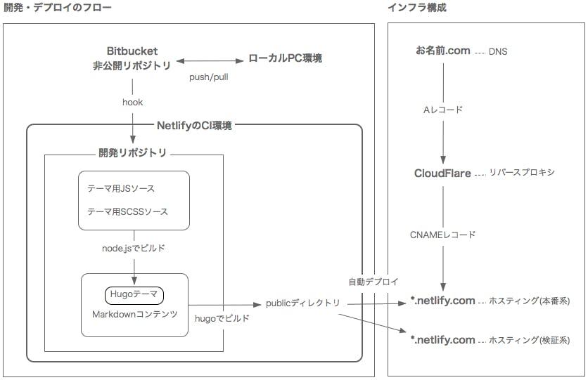 筆者による、NetlifyによるHugoサイトの構成図が描かれています。