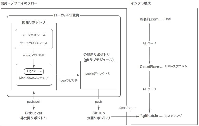 筆者の、Github PagesによるHugoサイトの構成図が描かれています。